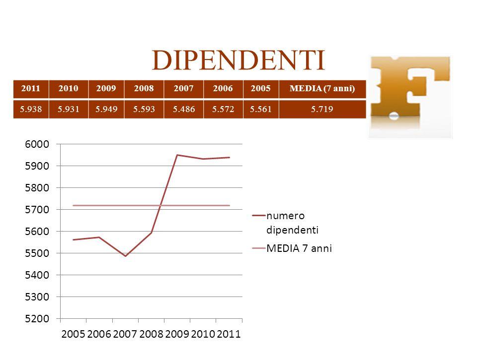 DIPENDENTI 2011201020092008200720062005MEDIA (7 anni) 5.9385.9315.9495.5935.4865.5725.5615.719