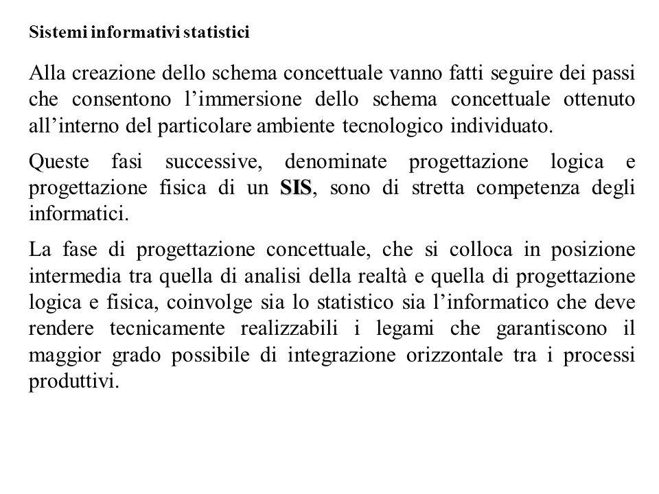 Sistemi informativi statistici Alla creazione dello schema concettuale vanno fatti seguire dei passi che consentono l'immersione dello schema concettuale ottenuto all'interno del particolare ambiente tecnologico individuato.