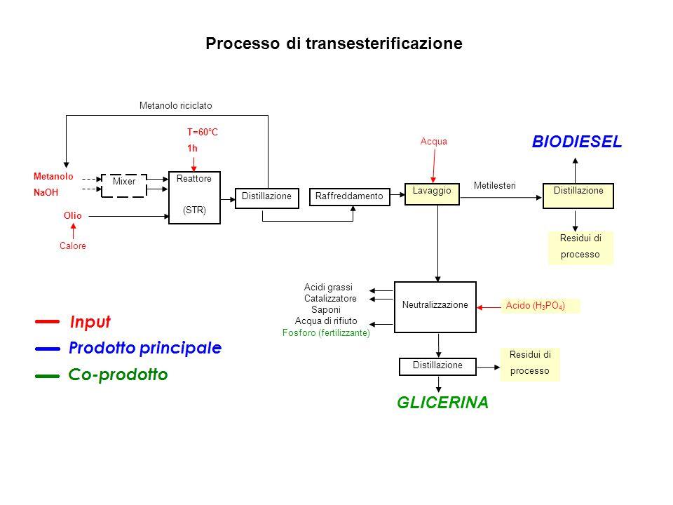 Reattore (STR) Distillazione BIODIESEL Metanolo NaOH Distillazione Lavaggio Acido (H 3 PO 4 ) Acidi grassi Catalizzatore Raffreddamento Distillazione