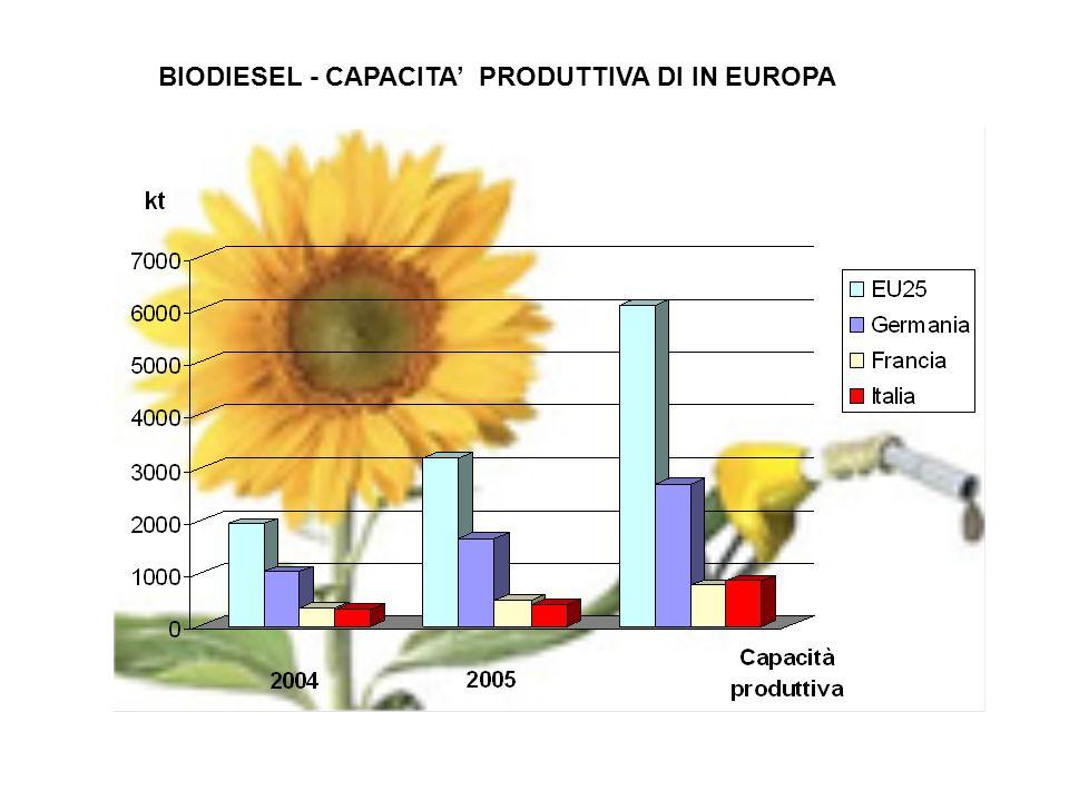 BIODIESEL - CAPACITA' PRODUTTIVA DI IN EUROPA