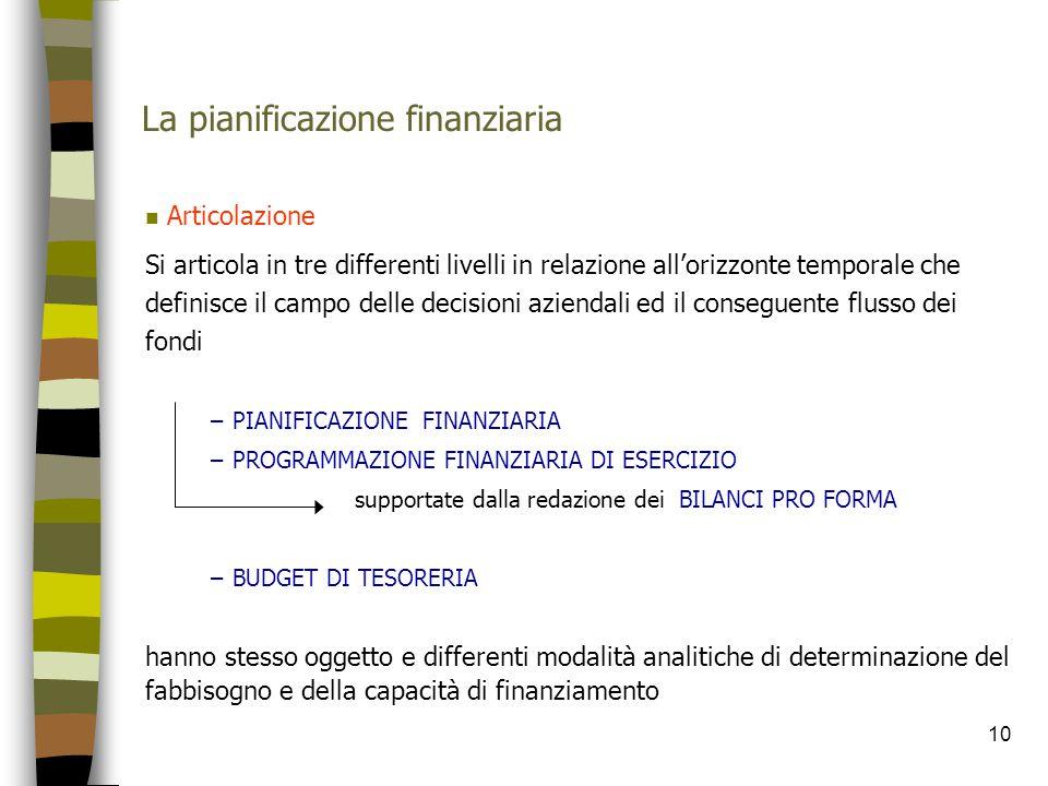 10 La pianificazione finanziaria n Articolazione Si articola in tre differenti livelli in relazione all'orizzonte temporale che definisce il campo del