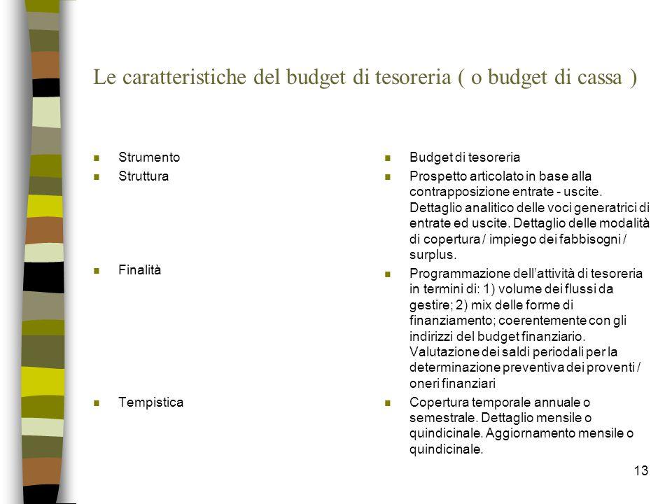 13 Le caratteristiche del budget di tesoreria ( o budget di cassa ) n Strumento n Struttura n Finalità n Tempistica n Budget di tesoreria n Prospetto