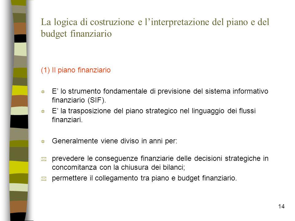 14 La logica di costruzione e l'interpretazione del piano e del budget finanziario (1) Il piano finanziario Y E' lo strumento fondamentale di previsio