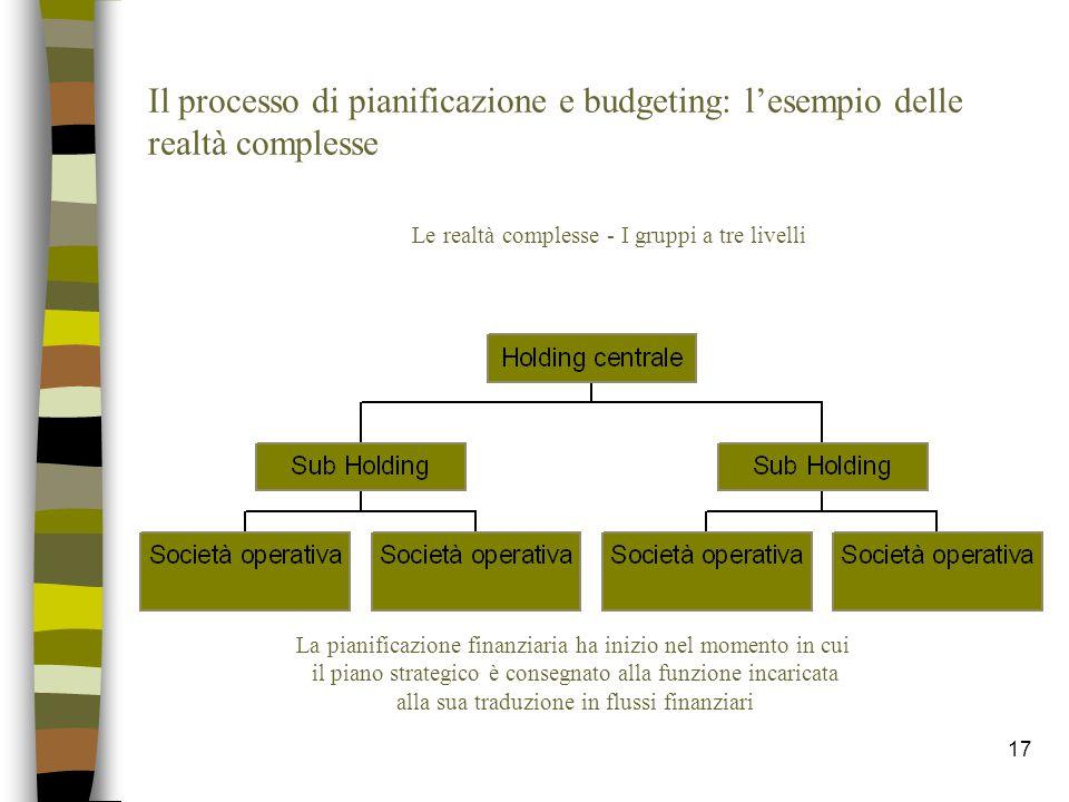 17 Il processo di pianificazione e budgeting: l'esempio delle realtà complesse Le realtà complesse - I gruppi a tre livelli La pianificazione finanzia