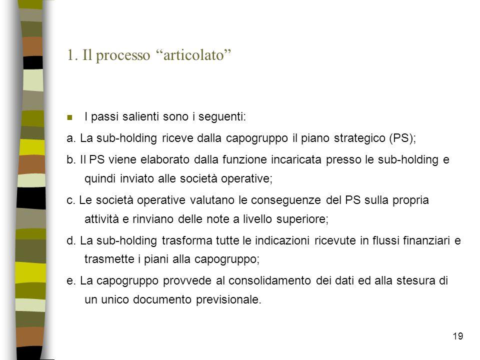 """19 1. Il processo """"articolato"""" n I passi salienti sono i seguenti: a. La sub-holding riceve dalla capogruppo il piano strategico (PS); b. Il PS viene"""