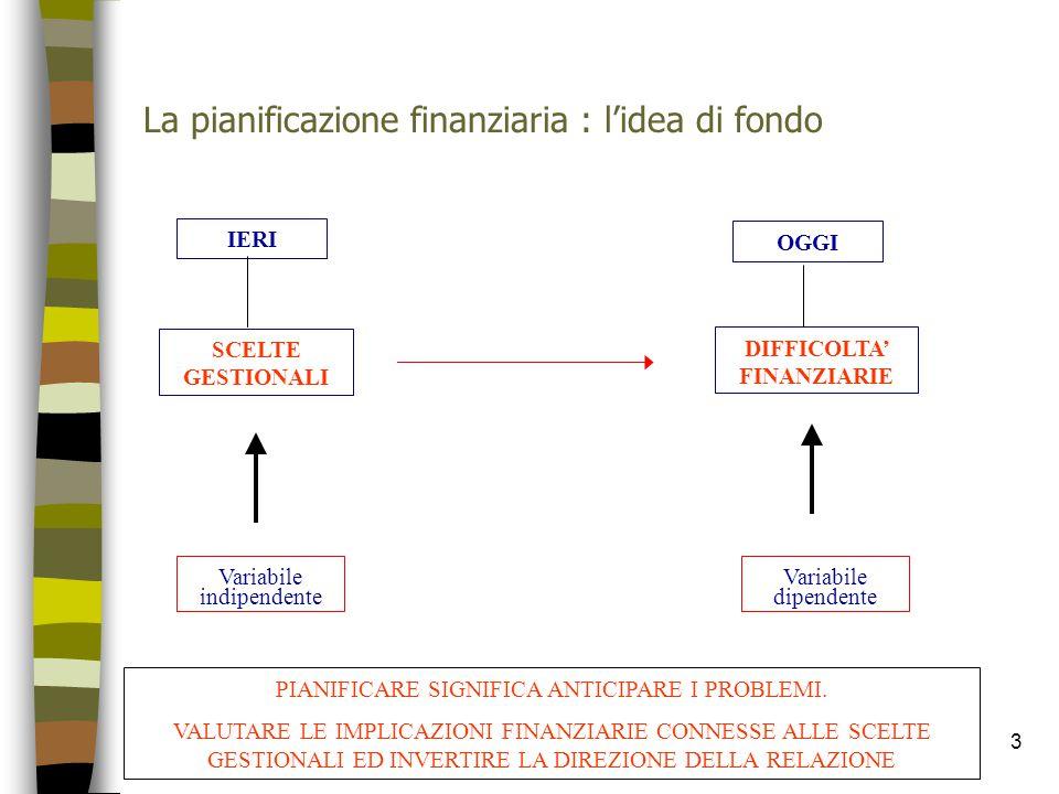 3 La pianificazione finanziaria : l'idea di fondo IERI OGGI SCELTE GESTIONALI DIFFICOLTA' FINANZIARIE Variabile dipendente Variabile indipendente PIAN