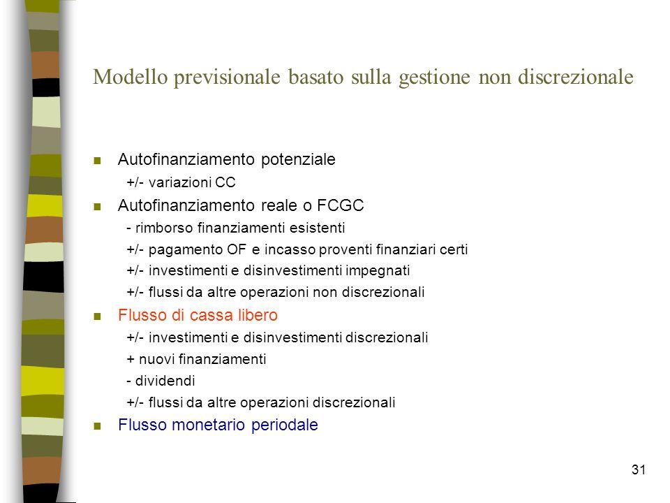 31 Modello previsionale basato sulla gestione non discrezionale n Autofinanziamento potenziale +/- variazioni CC n Autofinanziamento reale o FCGC - ri