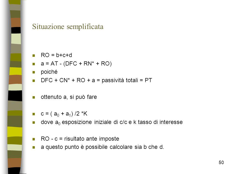 50 Situazione semplificata n RO = b+c+d n a = AT - (DFC + RN* + RO) n poiché n DFC + CN* + RO + a = passività totali = PT n ottenuto a, si può fare n