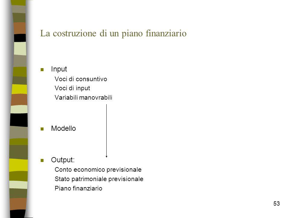 53 La costruzione di un piano finanziario n Input Voci di consuntivo Voci di input Variabili manovrabili n Modello n Output: Conto economico prevision