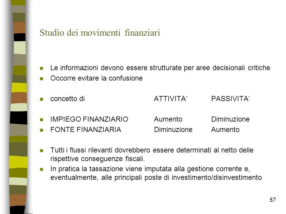 57 Studio dei movimenti finanziari n Le informazioni devono essere strutturate per aree decisionali critiche n Occorre evitare la confusione n concett