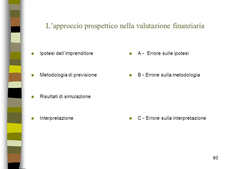 60 L'approccio prospettico nella valutazione finanziaria n Ipotesi dell'imprenditore n Metodologia di previsione n Risultati di simulazione n Interpre