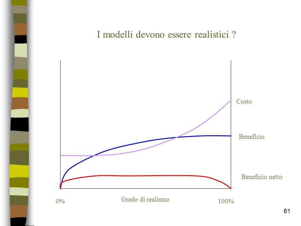 61 I modelli devono essere realistici ? Grado di realismo 0%100% Costo Beneficio Beneficio netto