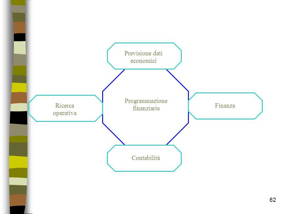 62 Programmazione finanziaria Contabilità Ricerca operativa Previsione dati economici Finanza