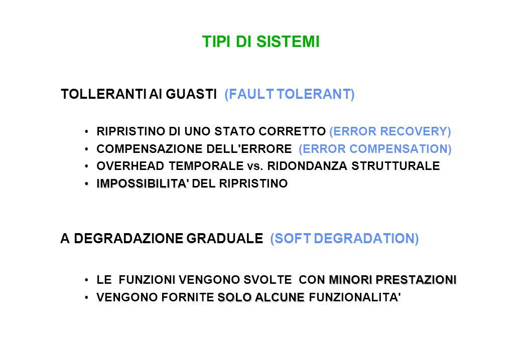 TIPI DI SISTEMI TOLLERANTI AI GUASTI (FAULT TOLERANT) RIPRISTINO DI UNO STATO CORRETTO (ERROR RECOVERY) COMPENSAZIONE DELL'ERRORE (ERROR COMPENSATION)
