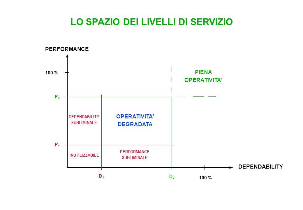 LO SPAZIO DEI LIVELLI DI SERVIZIO PIENA OPERATIVITA' DEGRADATA DEPENDABILITY SUBLIMINALE PERFORMANCE SUBLIMINALE INUTILIZZABILE PERFORMANCE DEPENDABIL