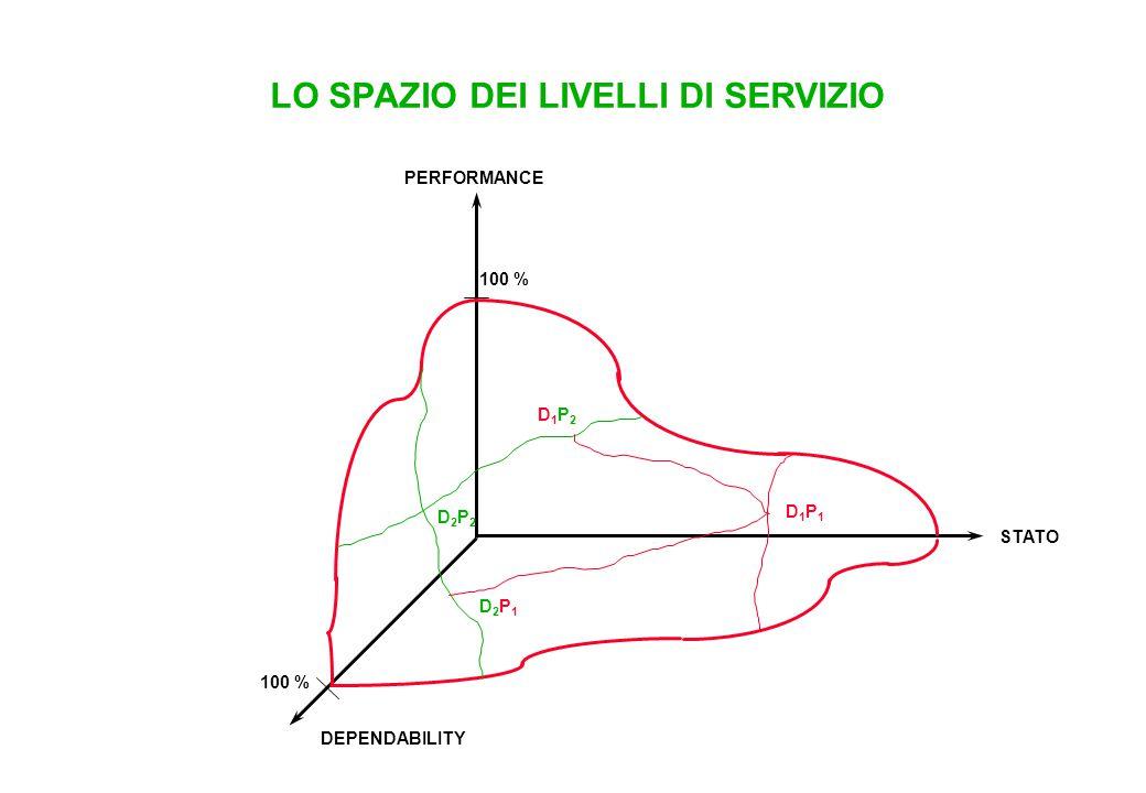 LO SPAZIO DEI LIVELLI DI SERVIZIO PERFORMANCE STATO DEPENDABILITY 100 % D2P2D2P2 D1P1D1P1 D2P1D2P1 D1P2D1P2