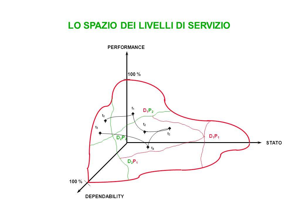 LO SPAZIO DEI LIVELLI DI SERVIZIO PERFORMANCE STATO DEPENDABILITY 100 % D2P2D2P2 D1P1D1P1 D2P1D2P1 D1P2D1P2       t5t5 t0t0 t4t4 t3t3 t2t2 t1t1
