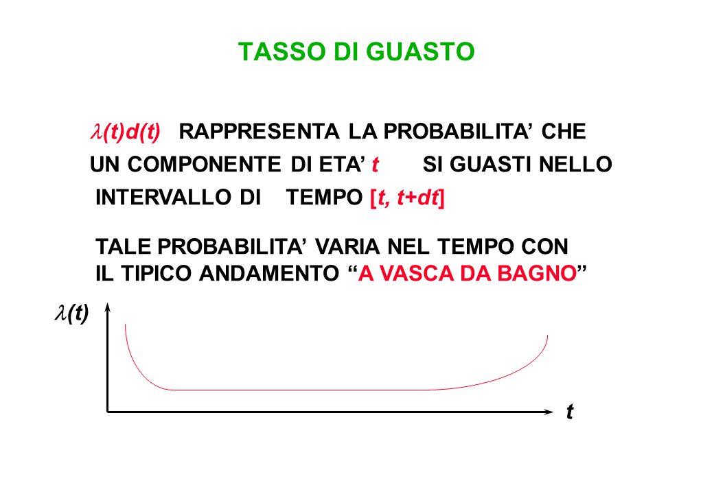 TASSO DI GUASTO (t)d(t) RAPPRESENTA LA PROBABILITA' CHE UN COMPONENTE DI ETA' t TEMPO [t, t+dt] SI GUASTI NELLO INTERVALLO DI TALE PROBABILITA' VARIA