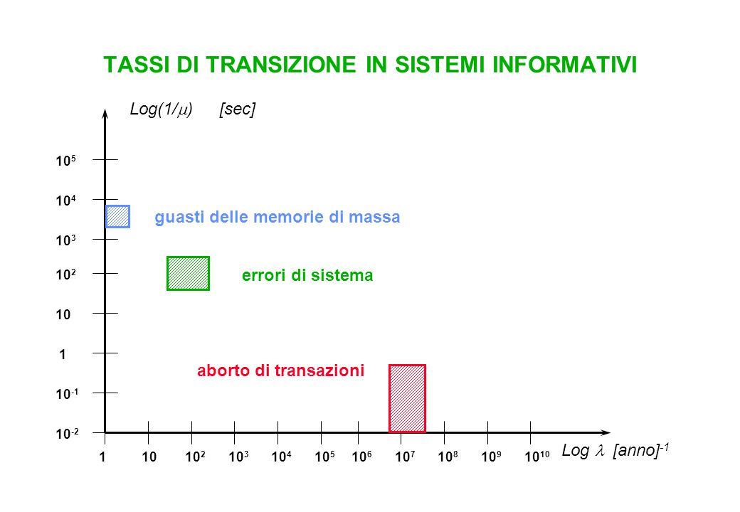 TASSI DI TRANSIZIONE IN SISTEMI INFORMATIVI Log(1/  ) [sec] Log  [anno] -1 11010 2 10 3 10 4 10 5 10 6 10 7 10 8 10 910 10 -2 10 -1 1 10 10 2 10 3 1