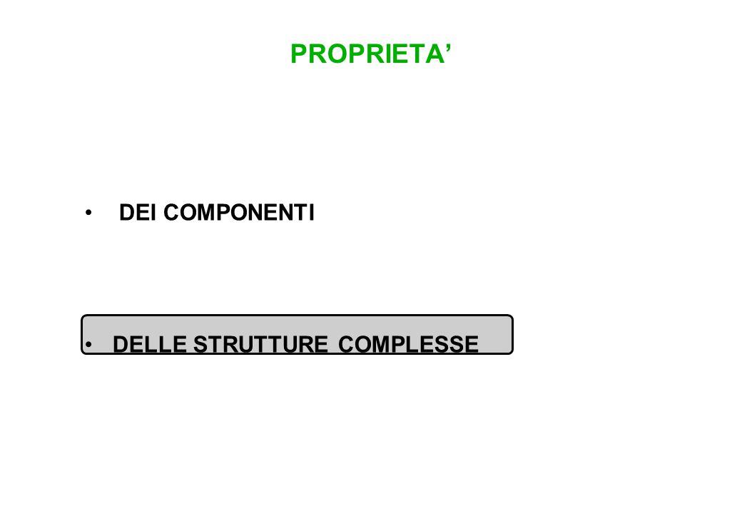 DEI COMPONENTI DELLE STRUTTURE COMPLESSE PROPRIETA'