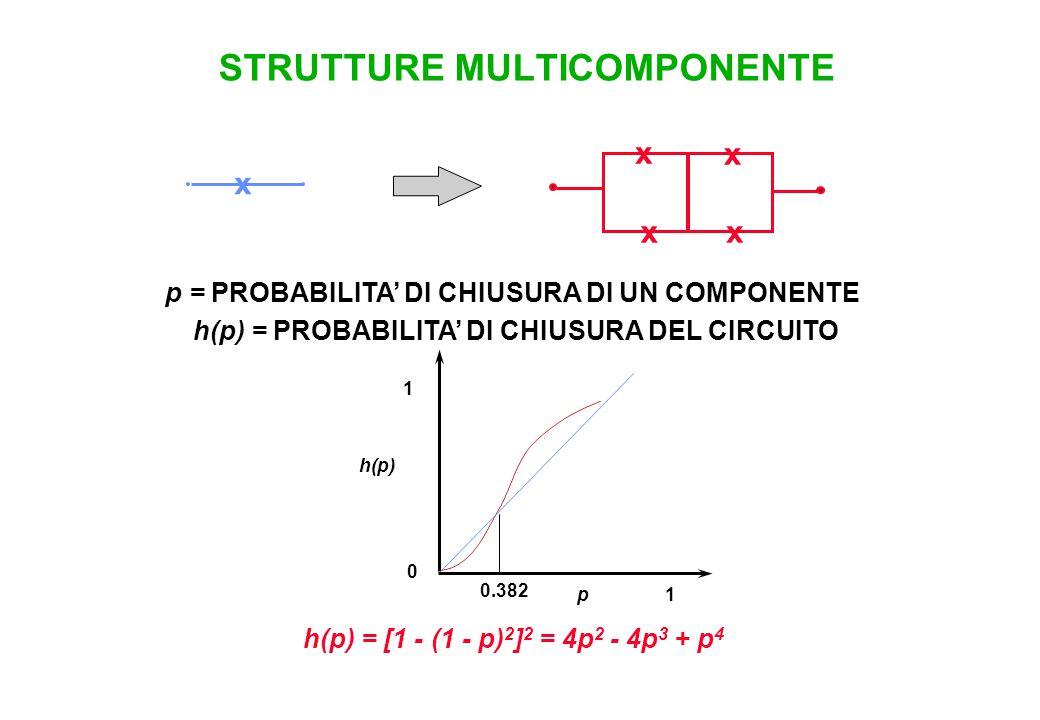 STRUTTURE MULTICOMPONENTE p = PROBABILITA' DI CHIUSURA DI UN COMPONENTE h(p) = PROBABILITA' DI CHIUSURA DEL CIRCUITO 1p 0 1 h(p) 0.382 h(p) = [1 - (1