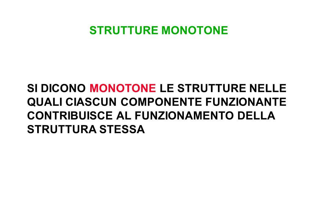 STRUTTURE MONOTONE SI DICONO MONOTONE LE STRUTTURE NELLE QUALI CIASCUN COMPONENTE FUNZIONANTE CONTRIBUISCE AL FUNZIONAMENTO DELLA STRUTTURA STESSA