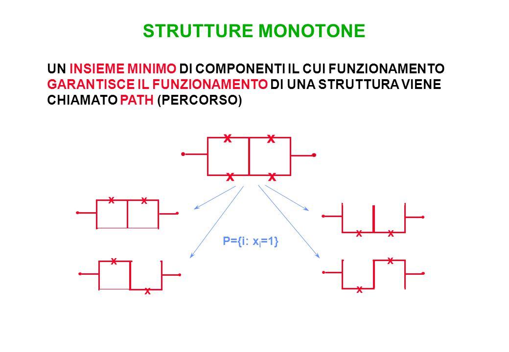 STRUTTURE MONOTONE UN INSIEME MINIMO DI COMPONENTI IL CUI FUNZIONAMENTO GARANTISCE IL FUNZIONAMENTO DI UNA STRUTTURA VIENE CHIAMATO PATH (PERCORSO) x