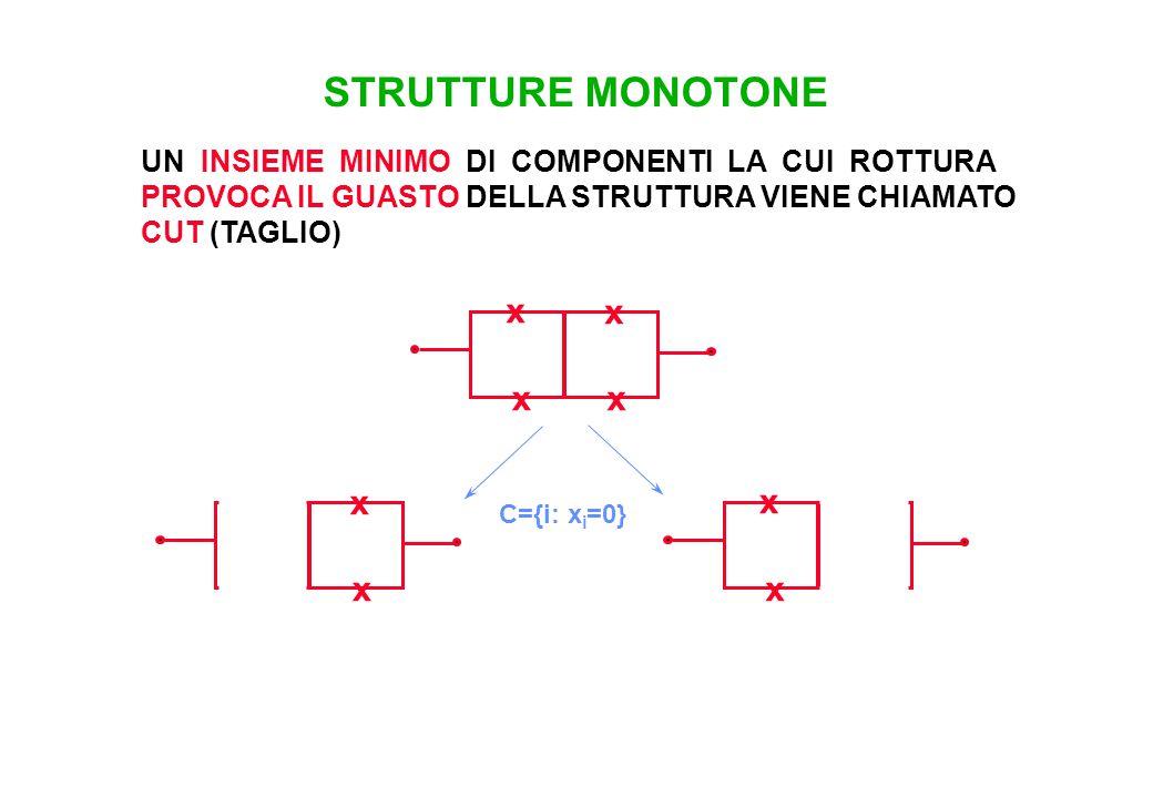 x x x x STRUTTURE MONOTONE UN INSIEME MINIMO DI COMPONENTI LA CUI ROTTURA PROVOCA IL GUASTO DELLA STRUTTURA VIENE CHIAMATO CUT (TAGLIO) x x x x C={i: