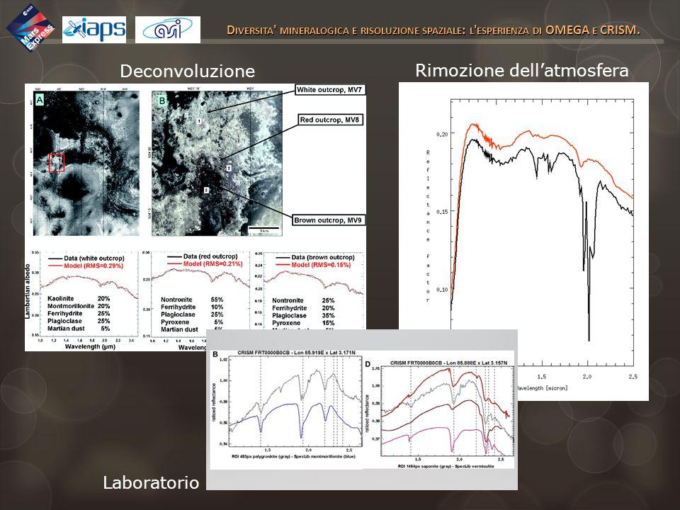 Rimozione dell'atmosfera atmosferiche Deconvoluzione Laboratorio