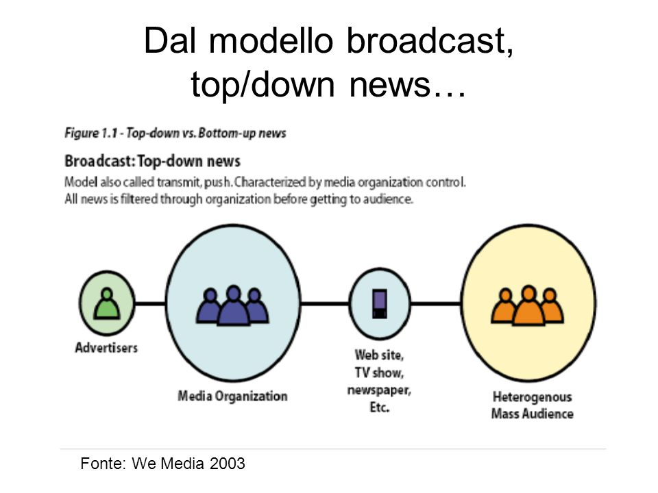 Dal modello broadcast, top/down news… Fonte: We Media 2003