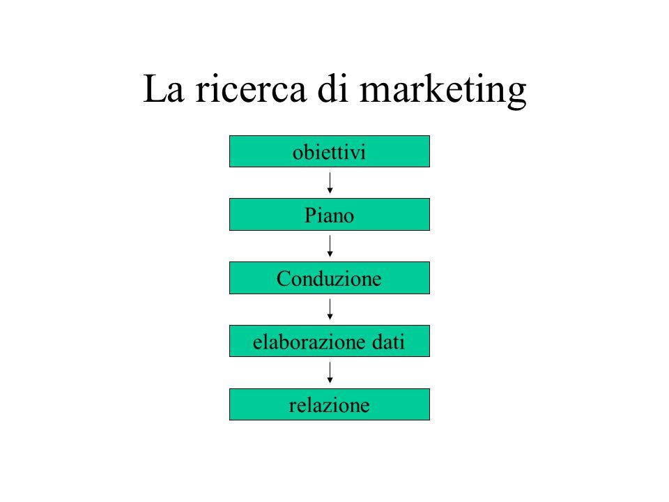 La ricerca di marketing obiettivi Piano elaborazione dati relazione Conduzione