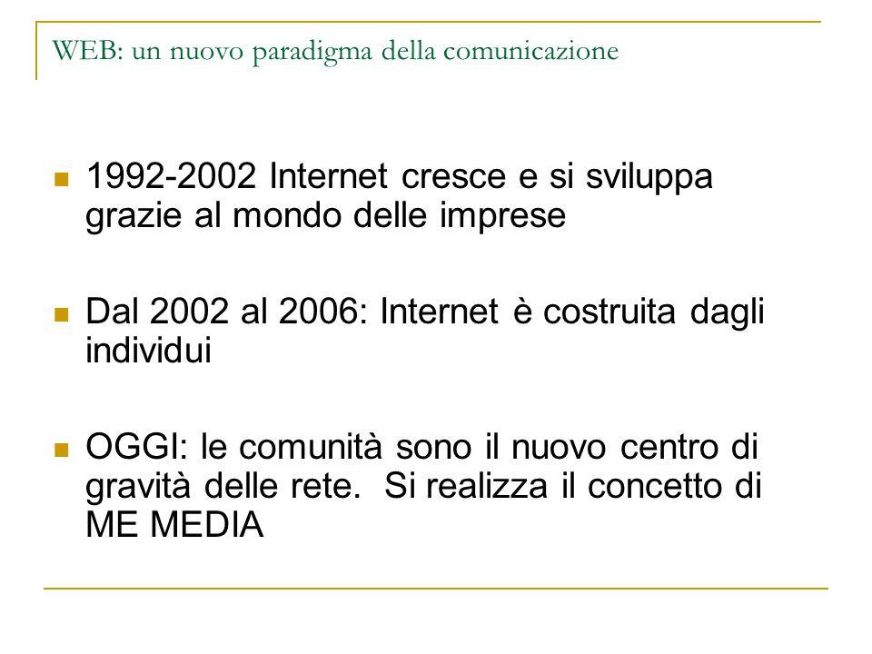 WEB: un nuovo paradigma della comunicazione 1992-2002 Internet cresce e si sviluppa grazie al mondo delle imprese Dal 2002 al 2006: Internet è costruita dagli individui OGGI: le comunità sono il nuovo centro di gravità delle rete.