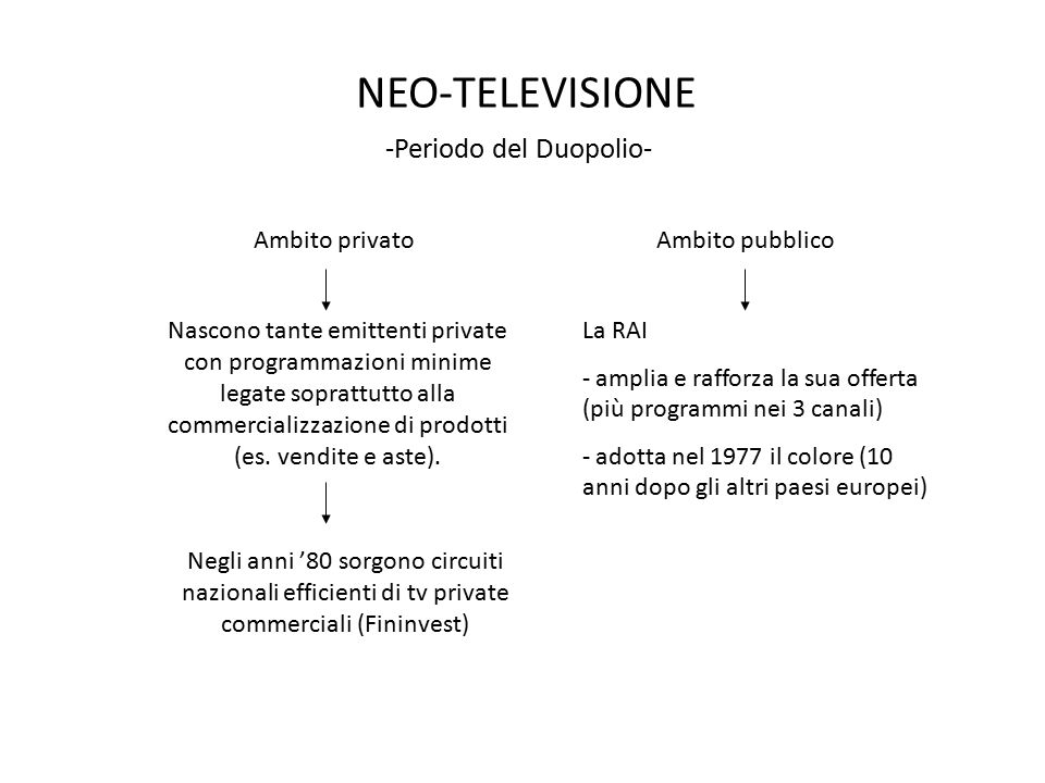 NEO-TELEVISIONE -Periodo del Duopolio- Nascono tante emittenti private con programmazioni minime legate soprattutto alla commercializzazione di prodot