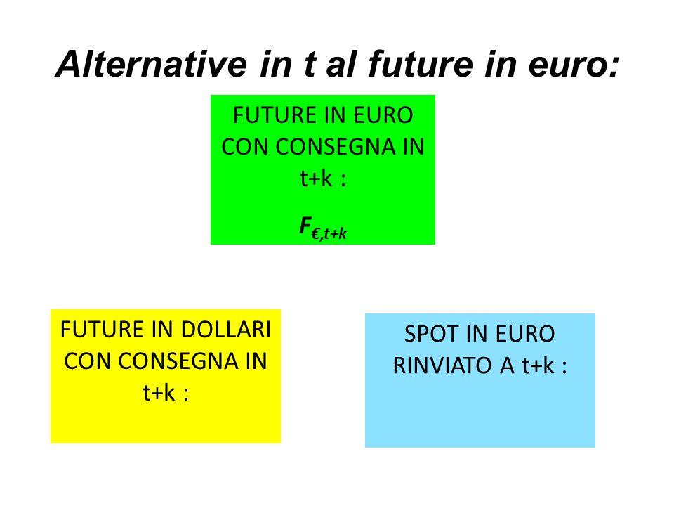 Alternative in t al future in euro: FUTURE IN EURO CON CONSEGNA IN t+k : F €,t+k FUTURE IN DOLLARI CON CONSEGNA IN t+k : SPOT IN EURO RINVIATO A t+k :