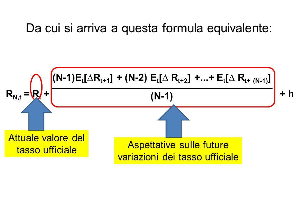 Da cui si arriva a questa formula equivalente: R N,t = R t + + h (N-1)E t [∆R t+1 ] + (N-2) E t [∆ R t+2 ] +...+ E t [∆ R t+ (N-1) ] (N-1) Aspettative sulle future variazioni dei tasso ufficiale Attuale valore del tasso ufficiale