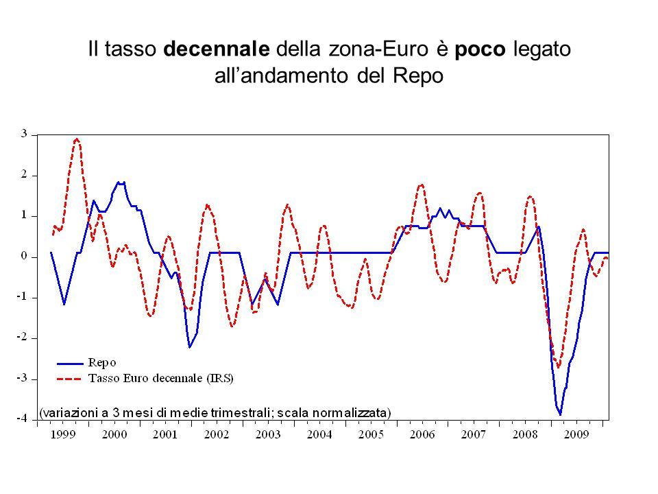 Il tasso decennale della zona-Euro è poco legato all'andamento del Repo