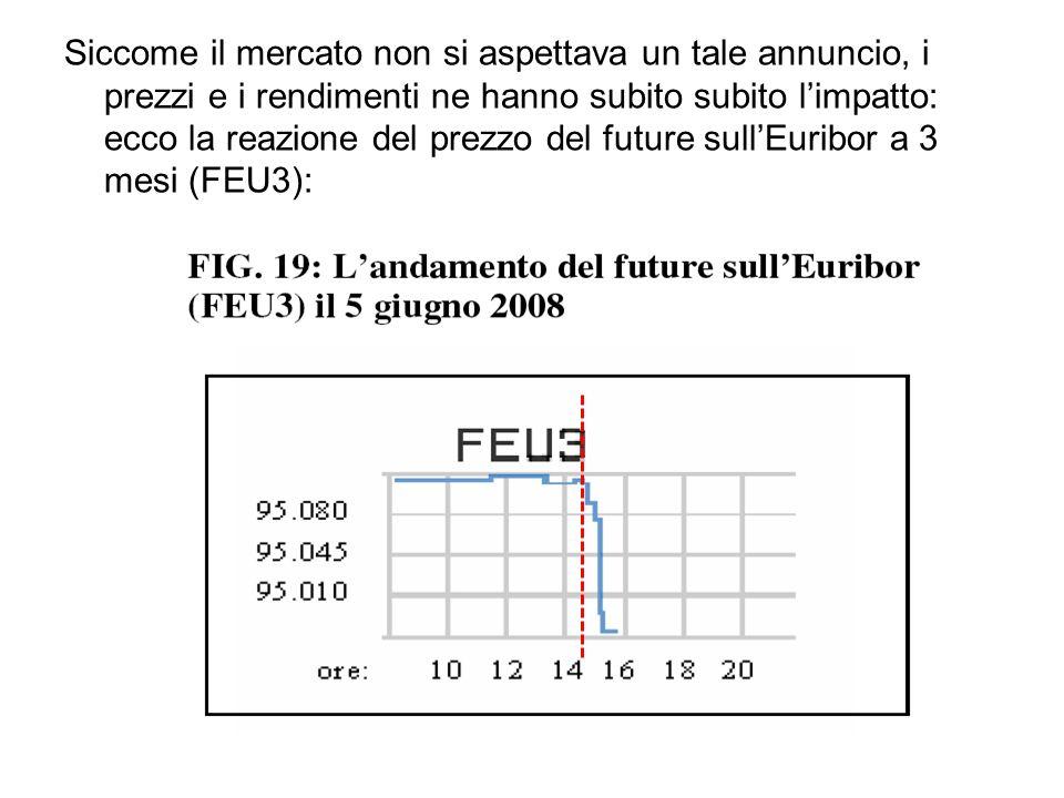 Siccome il mercato non si aspettava un tale annuncio, i prezzi e i rendimenti ne hanno subito subito l'impatto: ecco la reazione del prezzo del future sull'Euribor a 3 mesi (FEU3):