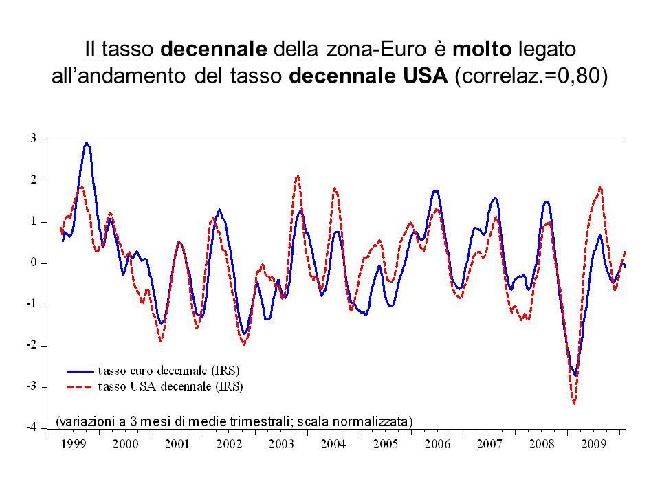Il tasso decennale della zona-Euro è molto legato all'andamento del tasso decennale USA (correlaz.=0,80)