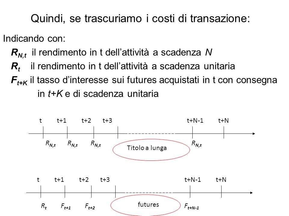 Quindi, se trascuriamo i costi di transazione: Indicando con: R N,t il rendimento in t dell'attività a scadenza N R t il rendimento in t dell'attività a scadenza unitaria F t+K il tasso d'interesse sui futures acquistati in t con consegna in t+K e di scadenza unitaria R t F t+1 F t+2 F t+N-1 t t+1 t+2 t+3 t+N-1 t+N R N,t R N,t R N,t R N,t Titolo a lunga futures