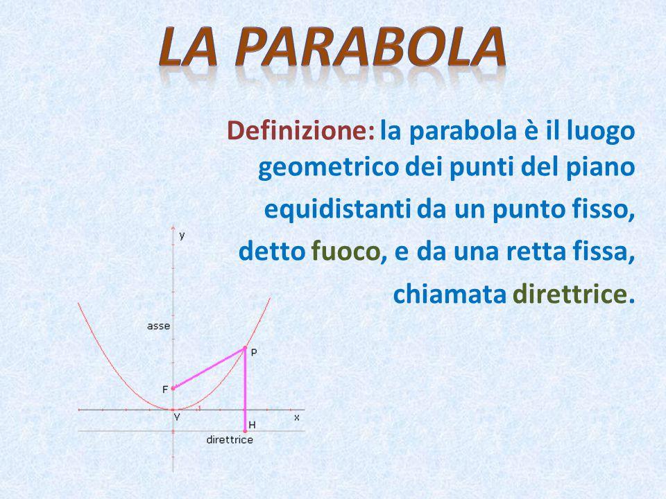 Definizione: la parabola è il luogo geometrico dei punti del piano equidistanti da un punto fisso, detto fuoco, e da una retta fissa, chiamata direttrice.
