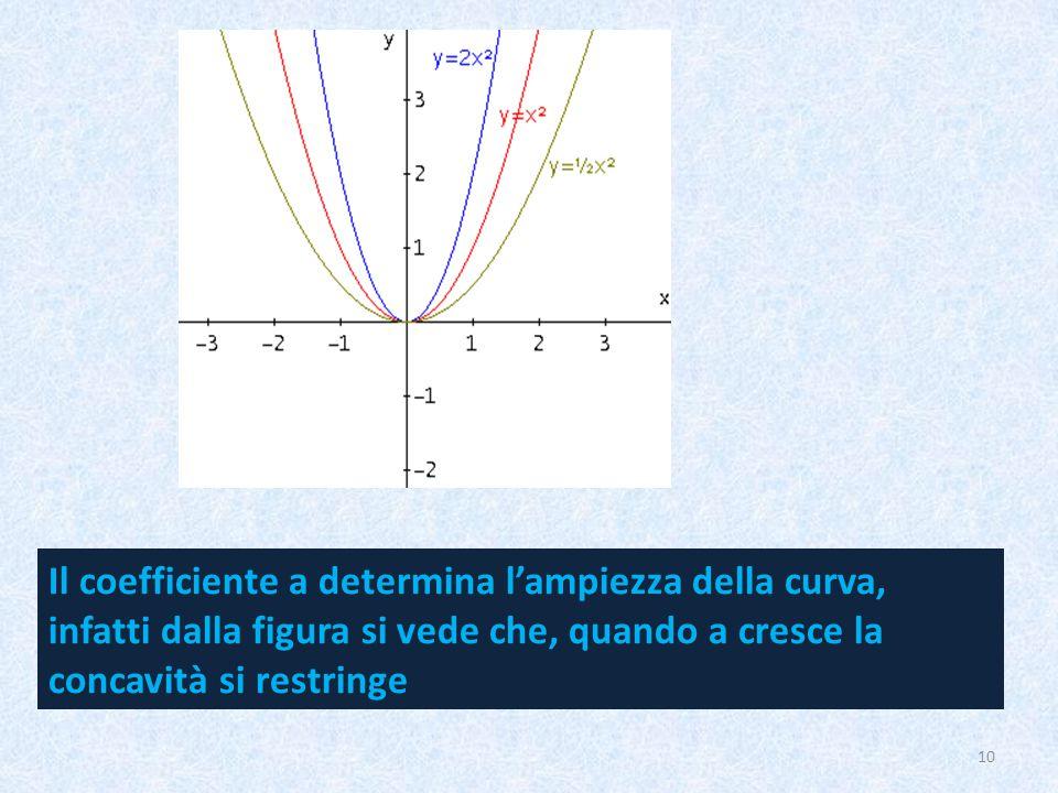 Il coefficiente a determina l'ampiezza della curva, infatti dalla figura si vede che, quando a cresce la concavità si restringe 10