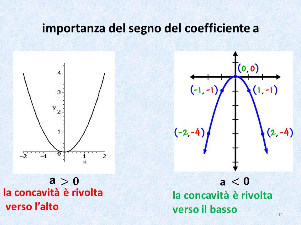 importanza del segno del coefficiente a a la concavità è rivolta verso l'alto a la concavità è rivolta verso il basso 11