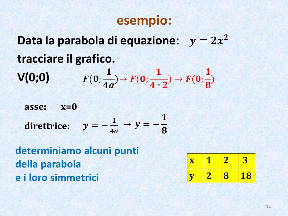 esempio: Data la parabola di equazione: tracciare il grafico.