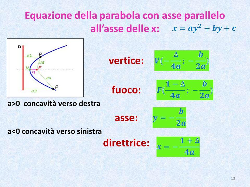 Equazione della parabola con asse parallelo all'asse delle x: vertice: fuoco: a>0 concavità verso destra asse: a<0 concavità verso sinistra direttrice: 13