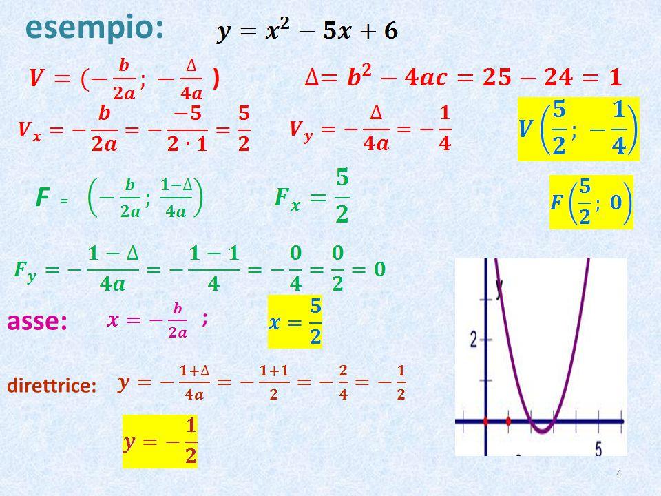 esempio: 4 ) asse: ; direttrice: F =
