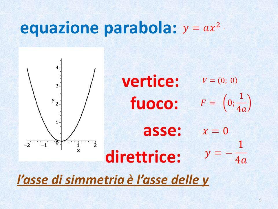 equazione parabola: vertice: fuoco: asse: direttrice: l'asse di simmetria è l'asse delle y 9