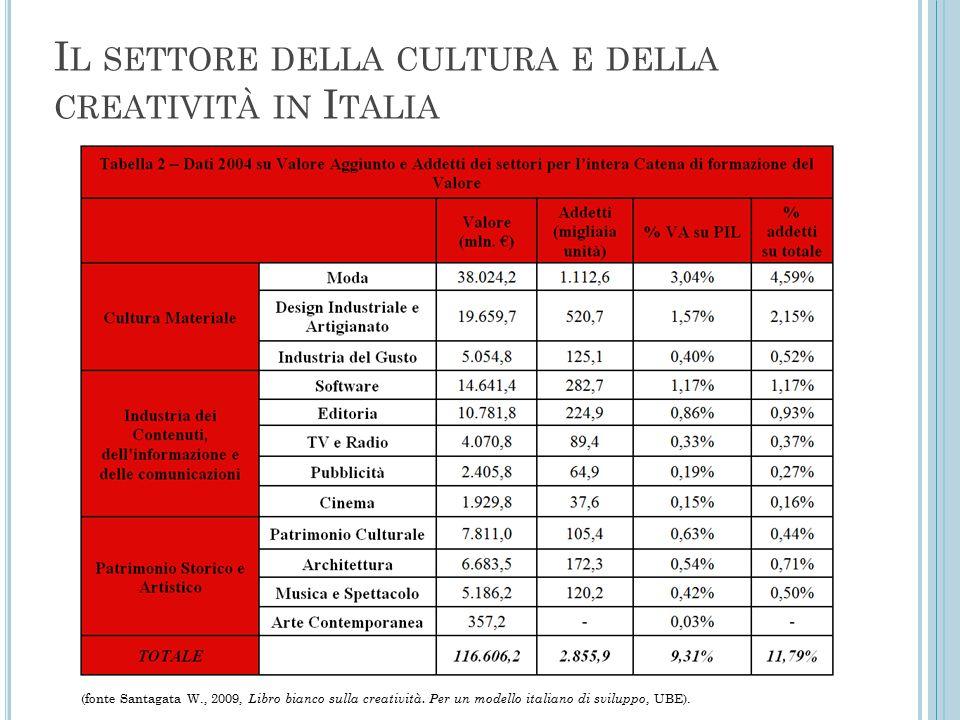 I L SETTORE DELLA CULTURA E DELLA CREATIVITÀ IN I TALIA (fonte Santagata W., 2009, Libro bianco sulla creatività. Per un modello italiano di sviluppo,