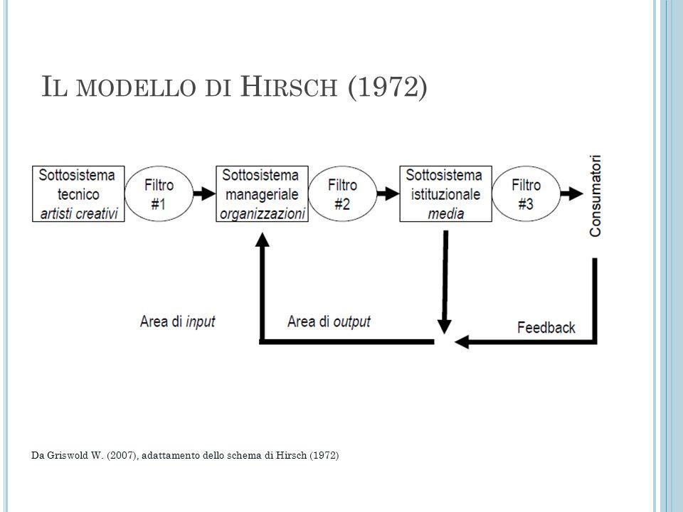 I L MODELLO DI H IRSCH (1972) Da Griswold W. (2007), adattamento dello schema di Hirsch (1972)