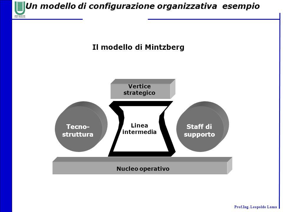 Prof.Ing. Leopoldo Lama Un modello di configurazione organizzativa esempio Il modello di Mintzberg Tecno- struttura Staff di supporto Vertice strategi