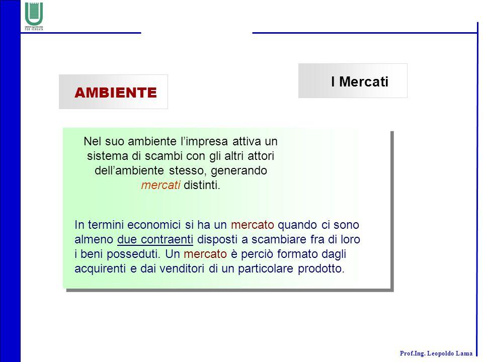 Prof.Ing. Leopoldo Lama I Mercati AMBIENTE Nel suo ambiente l'impresa attiva un sistema di scambi con gli altri attori dell'ambiente stesso, generando